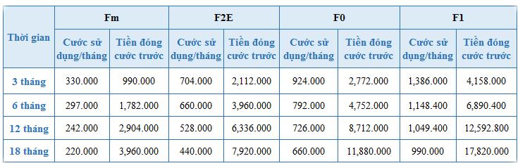 Bảng giá trả cước trước các gói FiberVNN