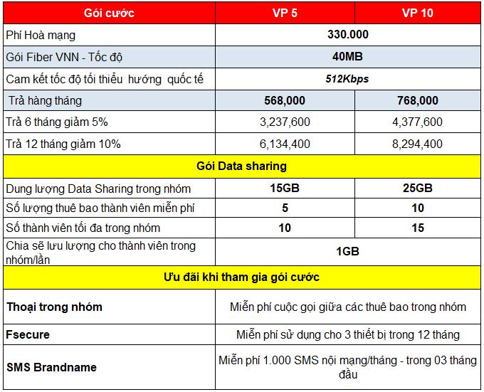 Gói cước Văn phòng data với mức giá ưu đãi trên 50%