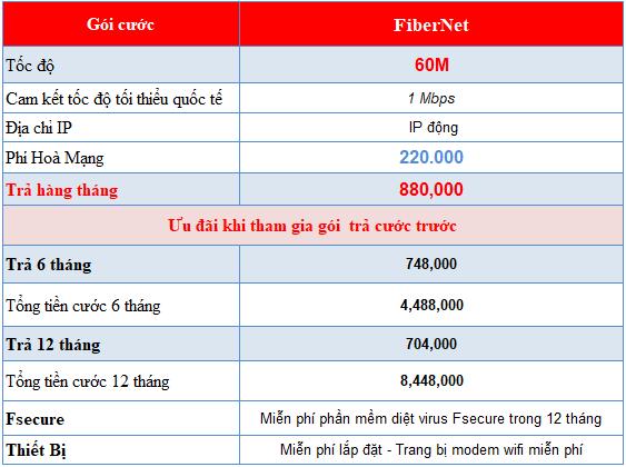 Lắp internet cáp quang Fibervnn gói 60M